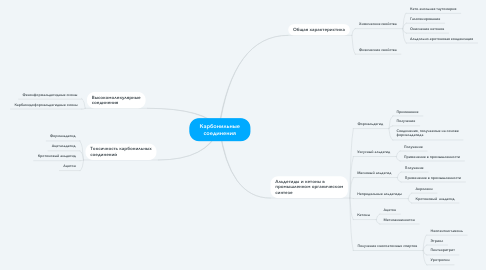 Mind Map: Карбонильные соединения