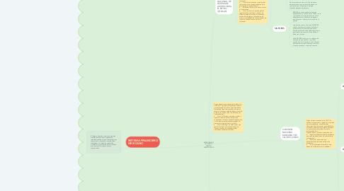 Mind Map: SECRETARIA DE HACIENDA Y CREDITO PÚBLICO (SHCP)