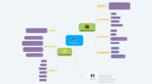 Mind Map: Sistema de información Transaccional