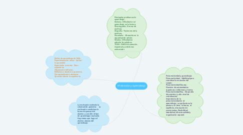 Mind Map: Motivación y aprendizaje