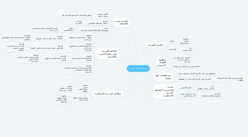 Mind Map: اهمية واهداف التربية