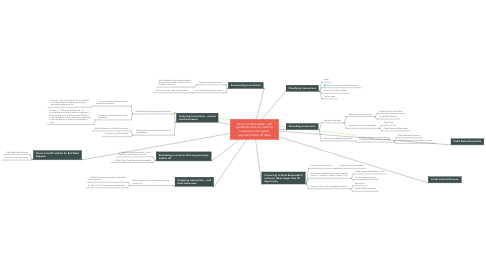 Mind Map: Accounts Receivable - sell goods/services on credit to customers and expect payment within 30 days
