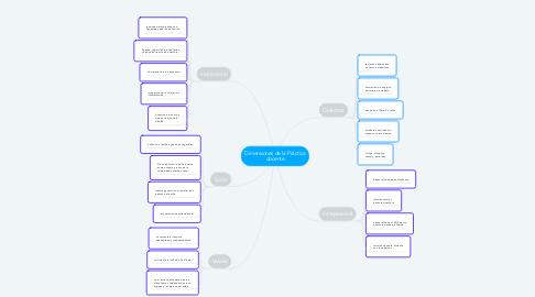 Mind Map: Dimensiones de la Práctica docente