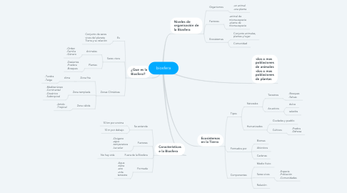 Mind Map: biosfera