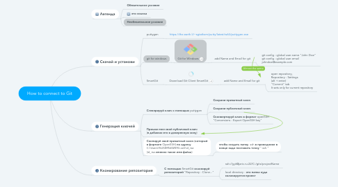 Mind Map: How to connect to Git