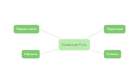 Mind Map: Киевская Русь