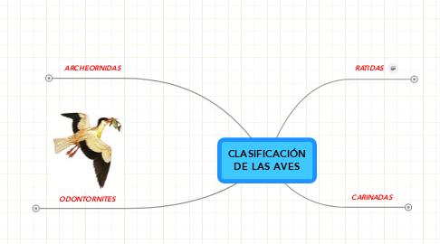 Mind Map: CLASIFICACIÓNDE LAS AVES