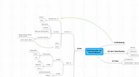 Mind Map: Gesichtspunkte derKommunikation