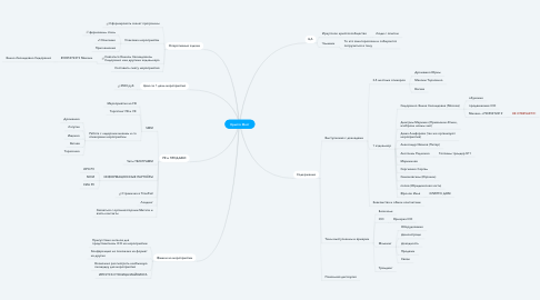 Mind Map: Крипто Фест