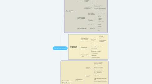 Mind Map: Guía de autoevaluación