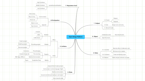 Mind Map: Open Design Platform