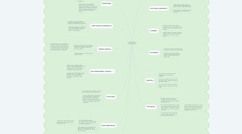 Mind Map: FUNDAMENTOS DE INVESTIGACIÒN