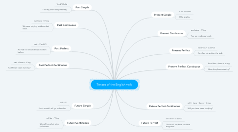 Mind Map: Tenses of the English verb