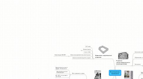 Mind Map: Формирующее оценивание