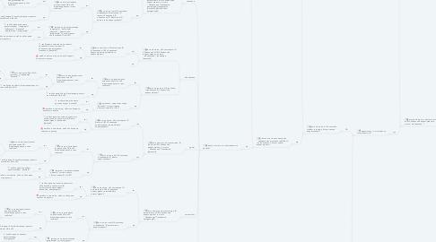 Mind Map: С какой системой проблема?