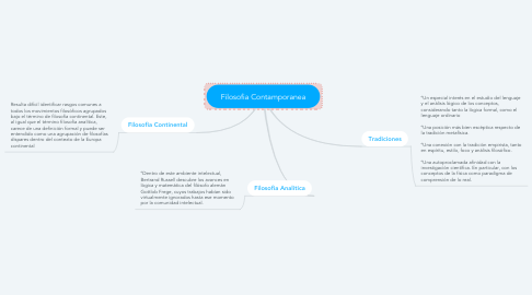 Mind Map: Filosofia Contamporanea