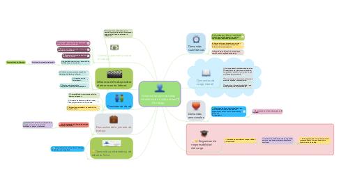 Mind Map: Dimensiones psicosociales intralaborales e indicadores De riesgo