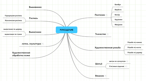 Mind Map: РУКОДЕЛИЕ