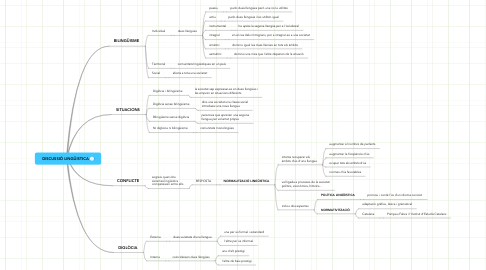 Mind Map: DISCUSSIÓ LINGÜISTICA