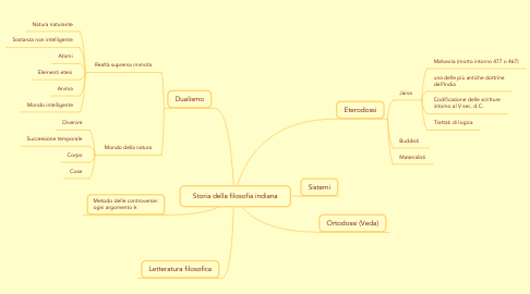 Mind Map: Storia della filosofia indiana