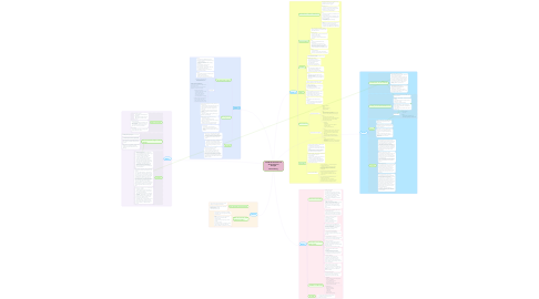 Mind Map: 5013Q 001: Research and Assessment Final Thoughts  Bonnie Duong