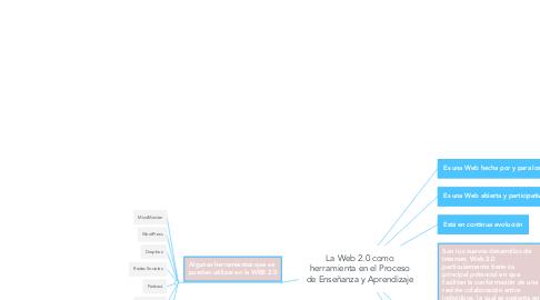 Mind Map: La Web 2.0 como herramienta en el Proceso de Enseñanza y Aprendizaje