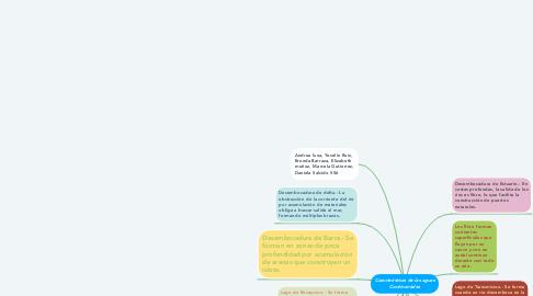 Mind Map: Caracteristicas de las aguas Continentales