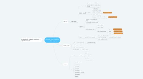 Mind Map: HERMES GDPR Scoping Meeting