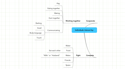 Mind Map: Individuals interact by: