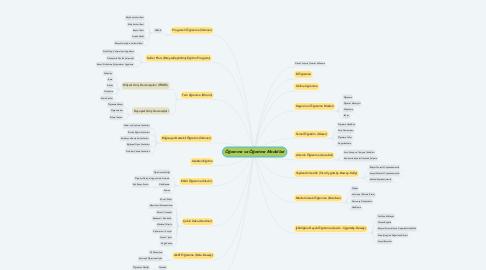 Mind Map: Öğrenme ve Öğretme Modelleri