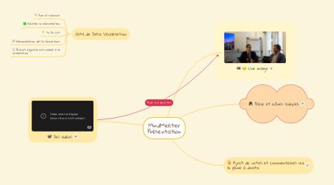 Mind Map: MindMeister Présentation