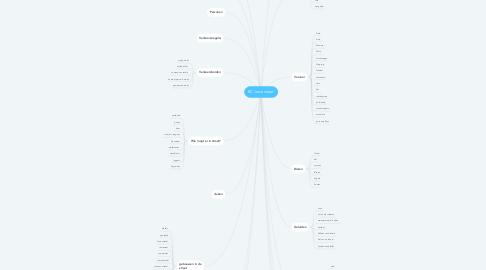 Mind Map: BC 'onze straat'