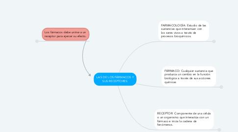 Mind Map: LAS DE LOS FÁRMACOS Y SUS RECEPTORES