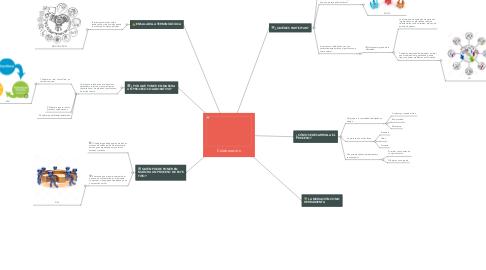 Mind Map: Colaboración