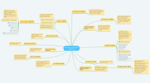 Mind Map: ÖĞRENME VE ÖĞRETME  MODELLERİ