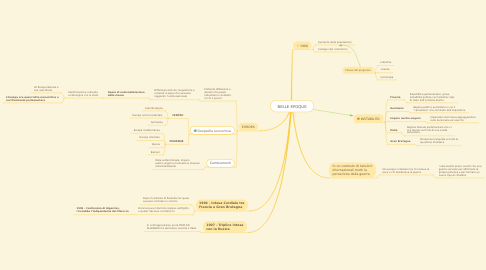 Mind Map: BELLE EPOQUE