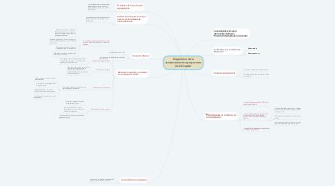 Mind Map: Diagnóstico de la comercialización agropecuaria en el Ecuador