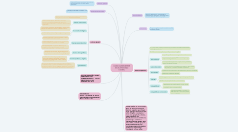 Mind Map: COMO ADMINISTRAR EN EL ENTORNO GLOBAL