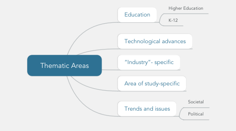 Mind Map: Thematic Areas