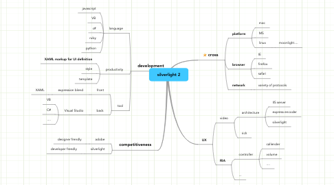 Mind Map: silverlight 2