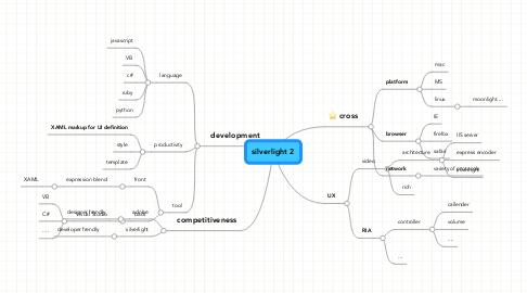 Mind Map: silverlight 2