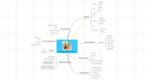 Mind Map: Technology for Student Learning