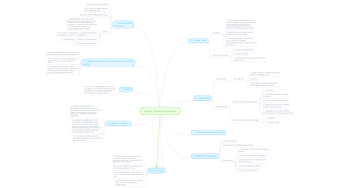 Mind Map: Verga - La narrativa prevista