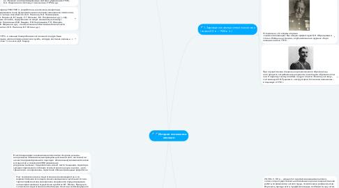 Mind Map: История психологии авиации