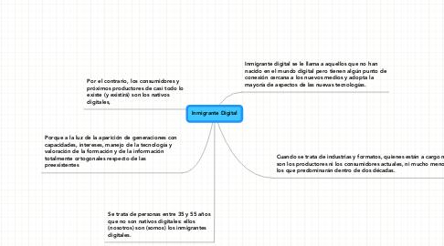 Mind Map: Inmigrante Digital