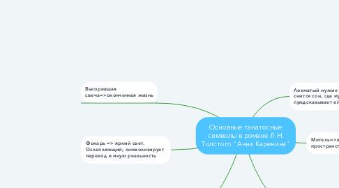 """Mind Map: Основные танатосные символы в романе Л.Н. Толстого """"Анна Каренина"""""""