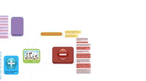 Mind Map: BYOD