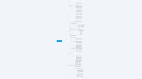 Mind Map: S1R1 - Week 1
