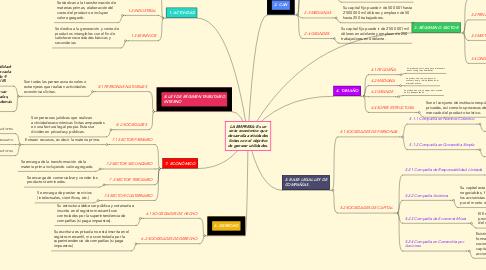 Mind Map: LA EMPRESA: Es un ente económico que desarrolla actividades lícitas con el objetivo de generar utilidades.