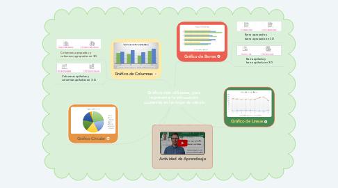 Mind Map: Gráficos más utilizados, para  representar la información  contenida en las hojas de cálculo